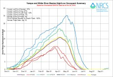 Yampa and White River Basin High/Low graph October 28, 2014 via the NRCS