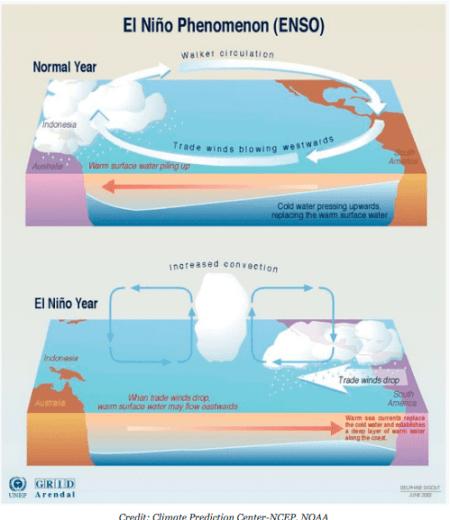 El Niño (ENSO) phenomenon graphic from the Climate Predication Center via Climate Central