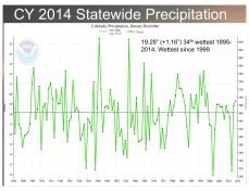 Colorado average precipitation 1895 thru 2014 via the Colorado Climate Center