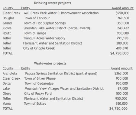 cdphewastewaterpotablewaterprojects012015