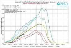 Laramie and North Platte Basin High/Low graph January 20, 2015 via the NRCS