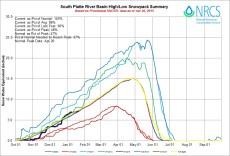 South Platte Basin High/Low graph January 20, 2015 via the NRCS