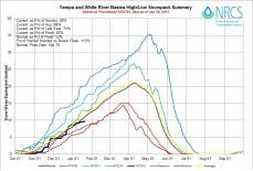 Yampa and White Basin High/Low graph January 20, 2015 via the NRCS