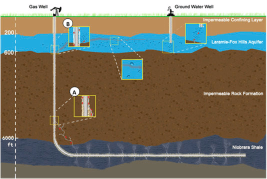 A schematic of possible migration pathways of contaminants, water-based and gas-phase, into the bedrock aquifer from adjacent faulty oil or gas wells.