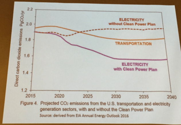 CO2 emissions with and without President Obama's Clean Power Plan. Slide via Brad Udall, South Platte Forum, October 27, 2016.