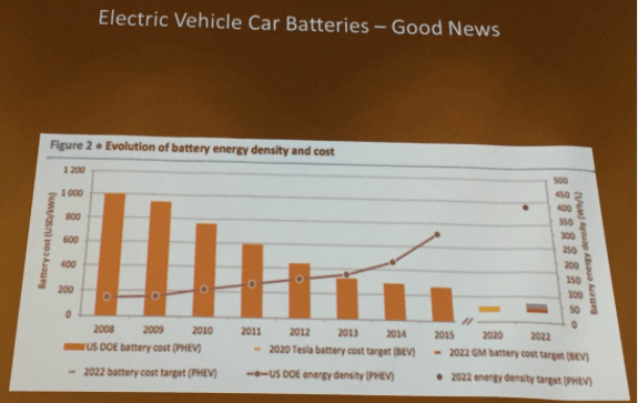 Good news from the electric vehicle battery front. Slide via Brad Udall, South Platte Forum, October 27, 2016.