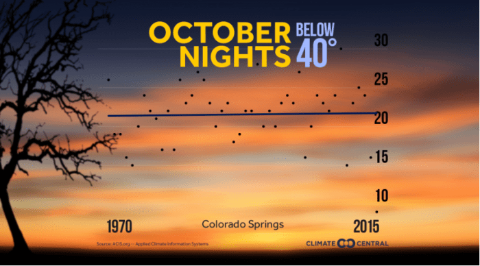 Temperature trends — October nights -- Colorado Springs via Climate Central.