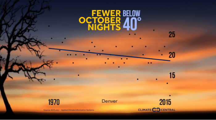 Temperature trends — October nights -- Denver via Climate Central.