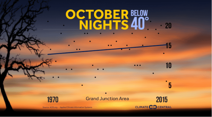 Temperature trends — October nights -- Grand Junction via Climate Central.