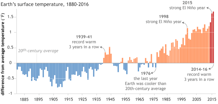 """Each year's global surface temperature compared to the twentieth-century average from 1880-2016. The three hottest years on record (2014–16) are colored red. The last record-warm """"three-peat"""" was the period from 1939–41. Due to global warming, those years don't even rank in the top 30 warmest on record. Graph by NOAA Climate.gov, based on data from NCEI's Climate at a Glance."""