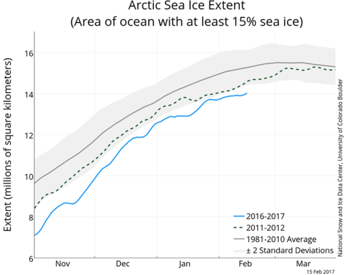 This graphic depicts the record low winter sea-ice extent in 2016-2017 (blue), compared with the previous record set in 2011-2012 (dotted line) and the 1981-2010 average (gray line). The light gray bar captures 95 percent of the observed natural range of variability from the average during that period. (National Snow and Ice Data Center)
