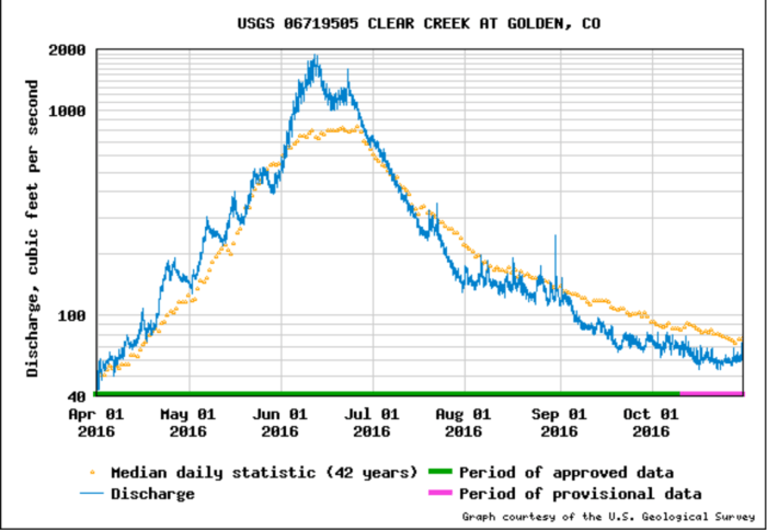 Clear Creek at Golden. The April 1 - October 31, 2016 hydrograph exhibits the expected effects of warming: Earlier peak, steep curve after the peak, below average streamflow for much of the season. Graphic credit USGS.