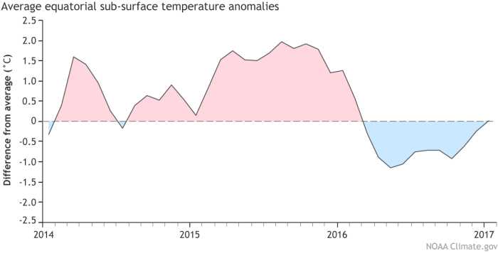 Monthly average heat content in the upper 300m of the equatorial Pacific. Data shown is the difference from the 1981-2010 average between 180°W and 100°W. Climate.gov graphic from CPC data.