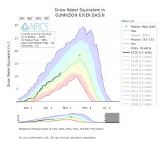 Gunnison River Basin SWE February 10, 2020 via the NRCS.