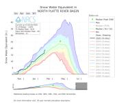 North Platte River Basin SWE February 10, 2020 via the NRCS.
