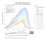 South Platte River Basin SWE February 10, 2020 via the NRCS.