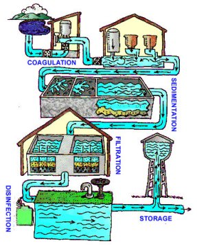 The water treatment process