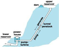 Pumped storage hydro electric.