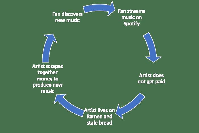 Fan Cycle 2