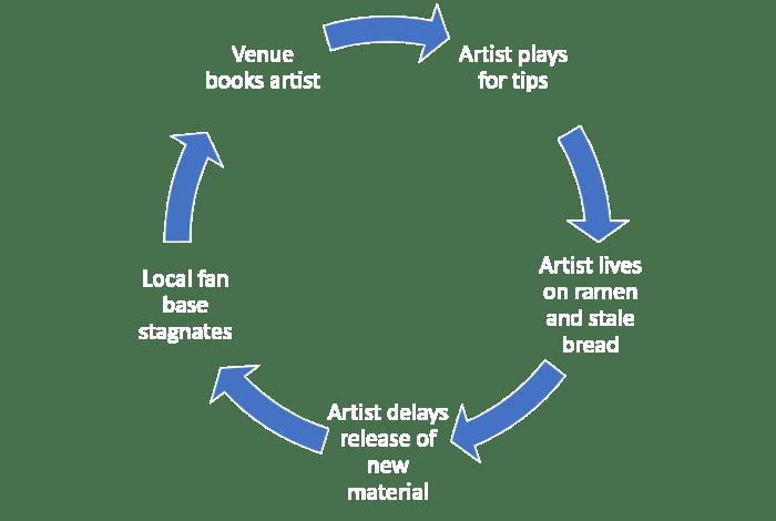 Venue Cycle 2