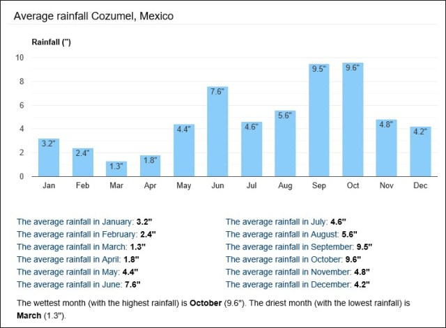 Cozumel My Cozumel Weather average rainfall inches