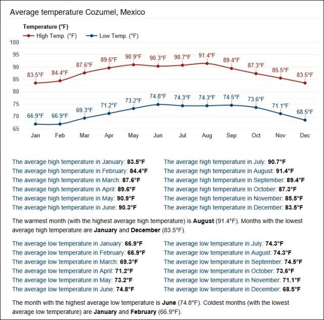 Cozumel My Cozumel Weather average temperatures farenheit