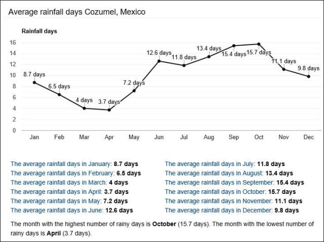 Cozumel My Cozumel Weather average rainfall