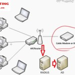 Radius Server là gì? Cách xác thực Wifi bằng Radius Server (Đơn giản)