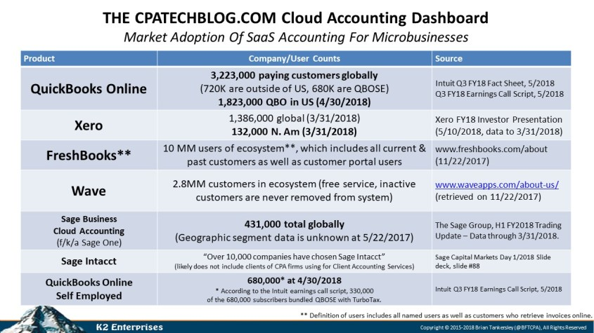 Sage Business Cloud Accounting Archives - CPA Technology Blog