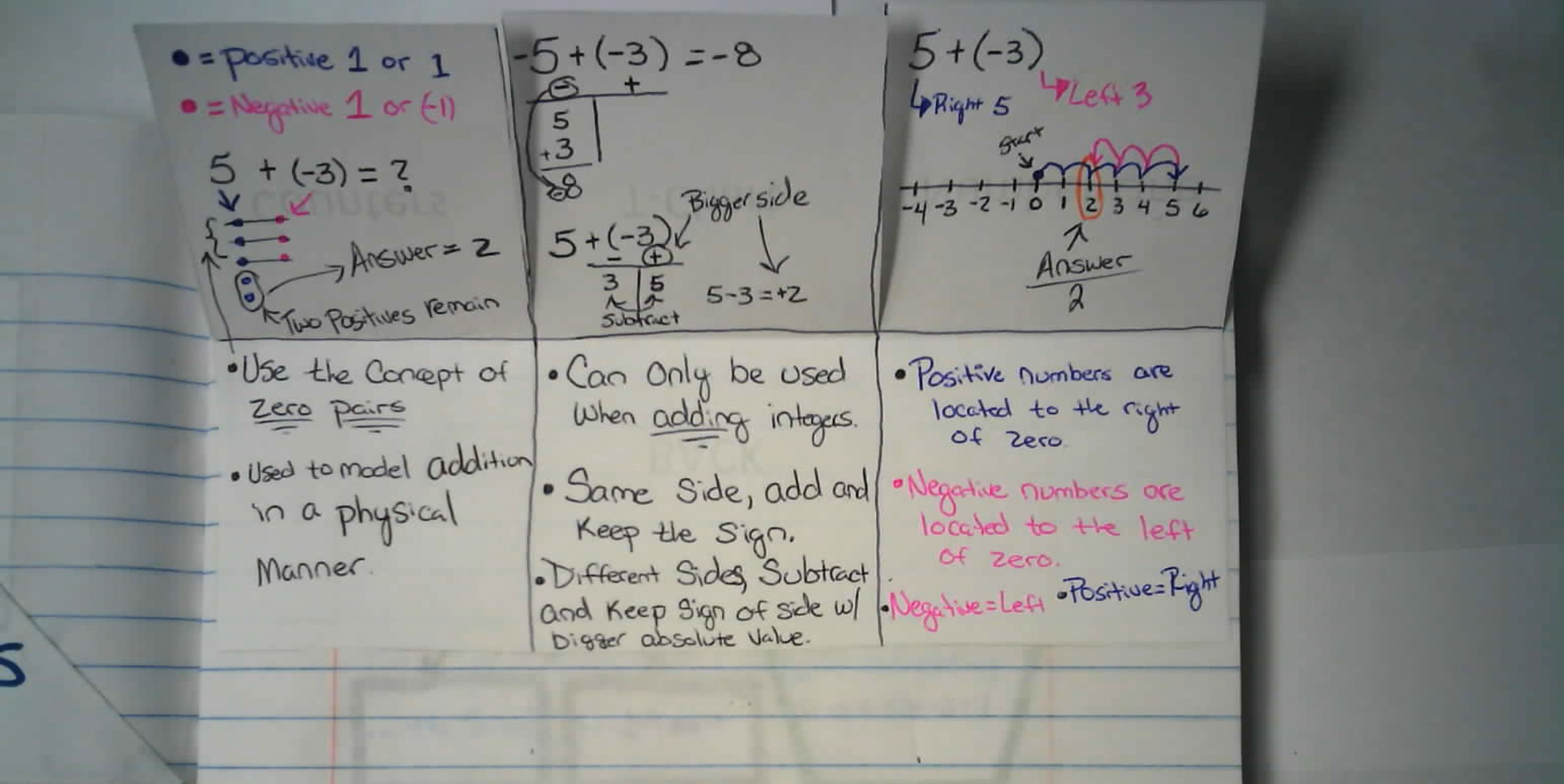 Adding Integers Interactive Notebook Entry