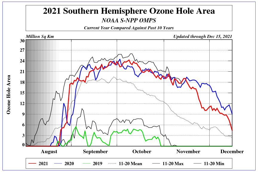 Antarctic Stratospheric Ozone & Temperature Data