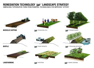 Technology to Strategy
