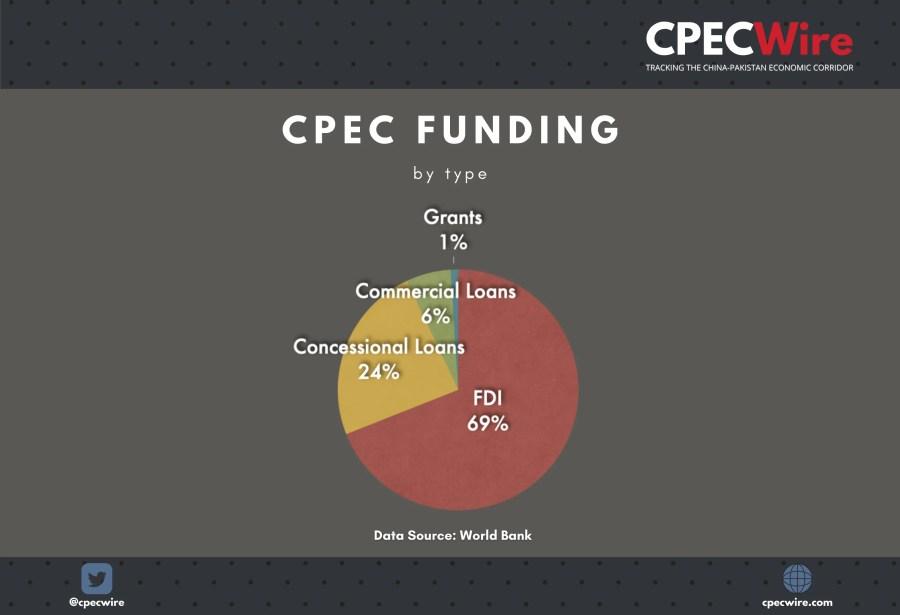 cpec funding loans grants