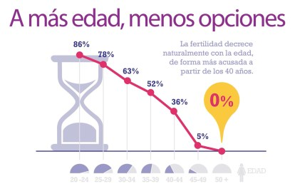 tiempo para quedar embarazada