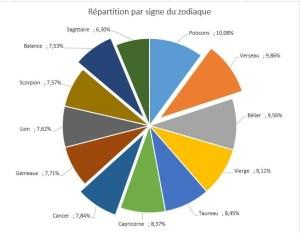 Zodiaque_repartition