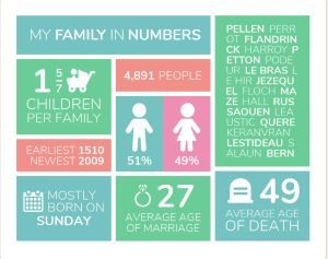 Family Infographic