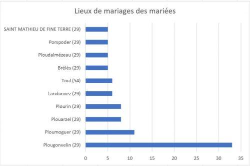 Challenge AZ 2017 lieux mariage femmes