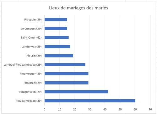 Challenge AZ 2017 Lieux mariage hommes
