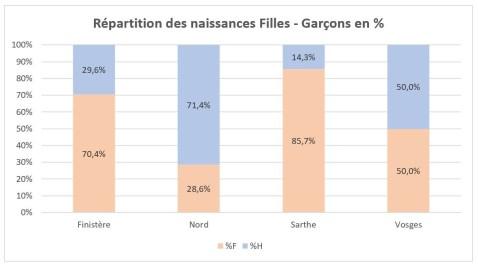 AAGP Naissances repartition pourcentage