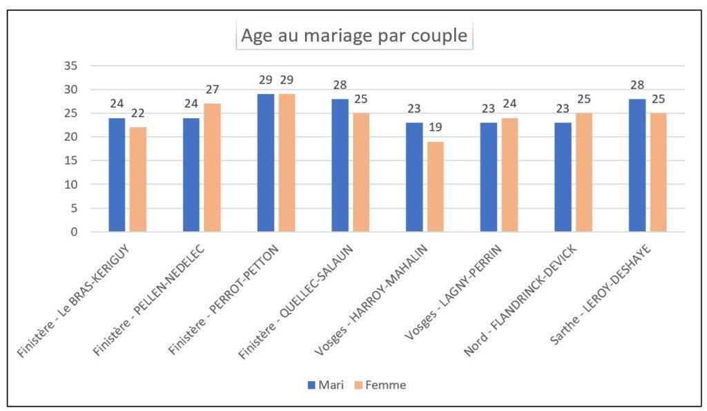 AAGP age au mariage