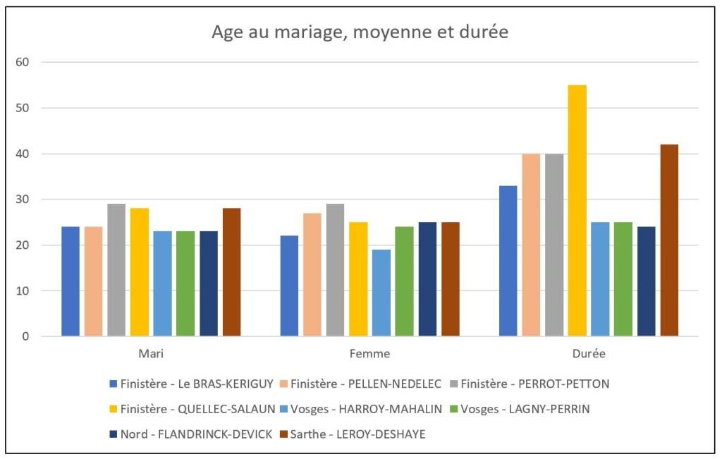 AAGP age au mariage-duree