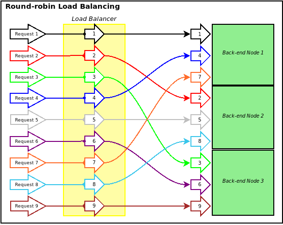 Round-Robin- A simplistic load balancing approach. Traffic is sent to each node in series, one after the other, jumping back to the beginning of the list once the end is reached. (e.g., Node 1 → Node 2 → Node 3 → Repeat)