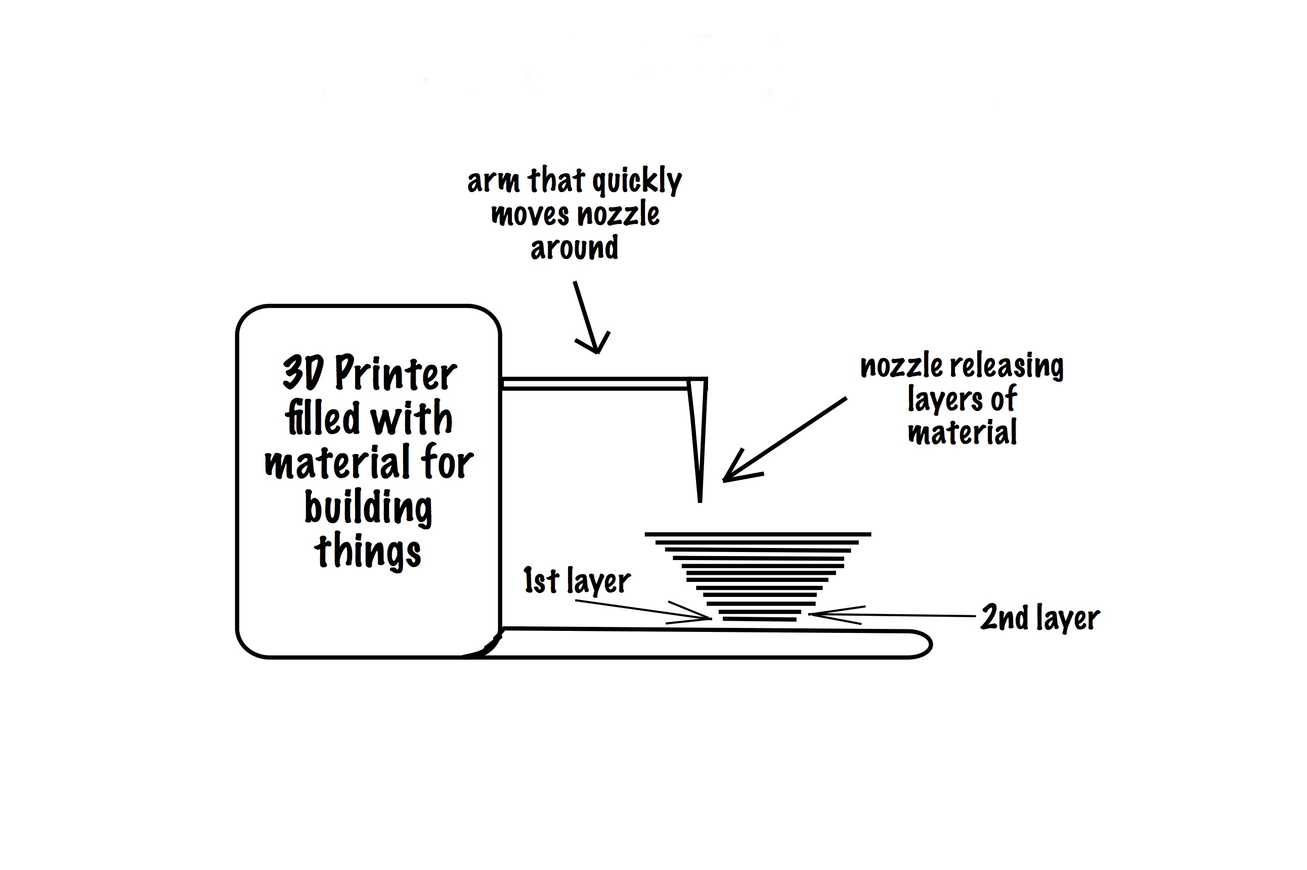 A 3d Printer Can Do What Prepare To Be Amazed