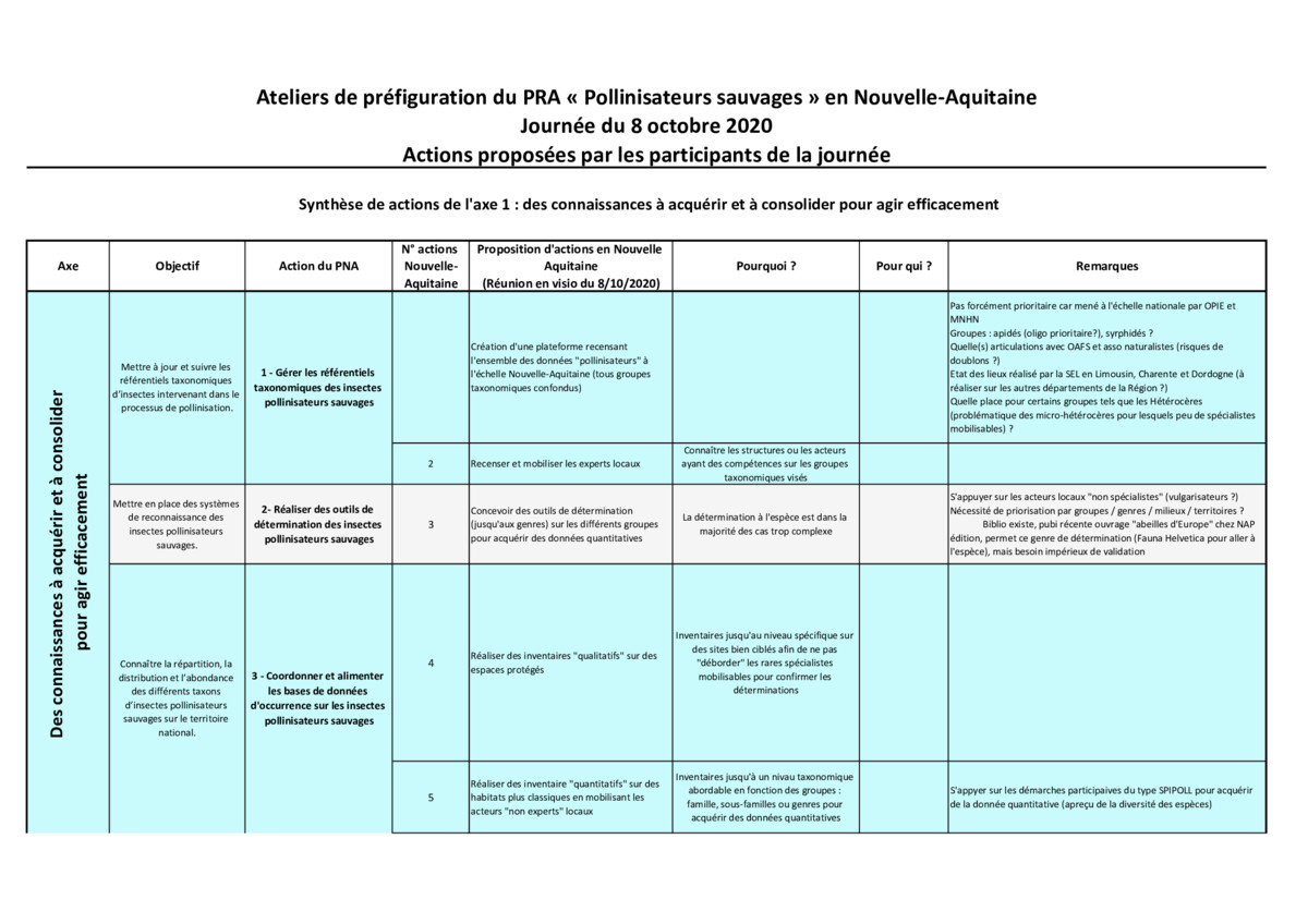 thumbnail of Propositions_plan_actions_PRA_Pollinisateurs_8_10_2020