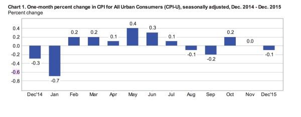 Historical Consumer Price Index Cpi U Data Cpi Inflation ...