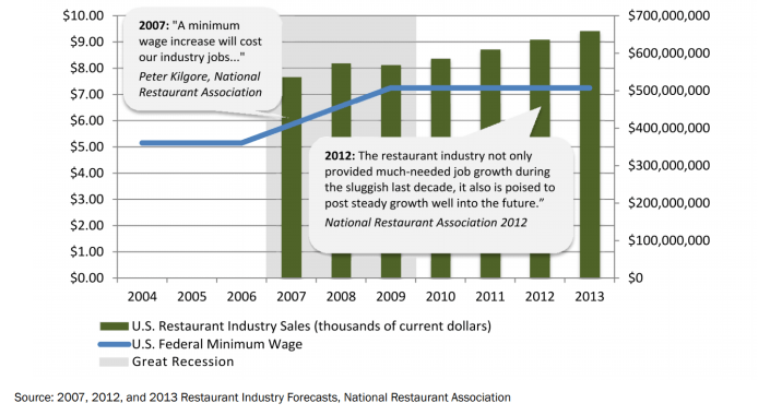 Figure 3: Restaurant Industry Thrives after Federal Minimum Wage Increase