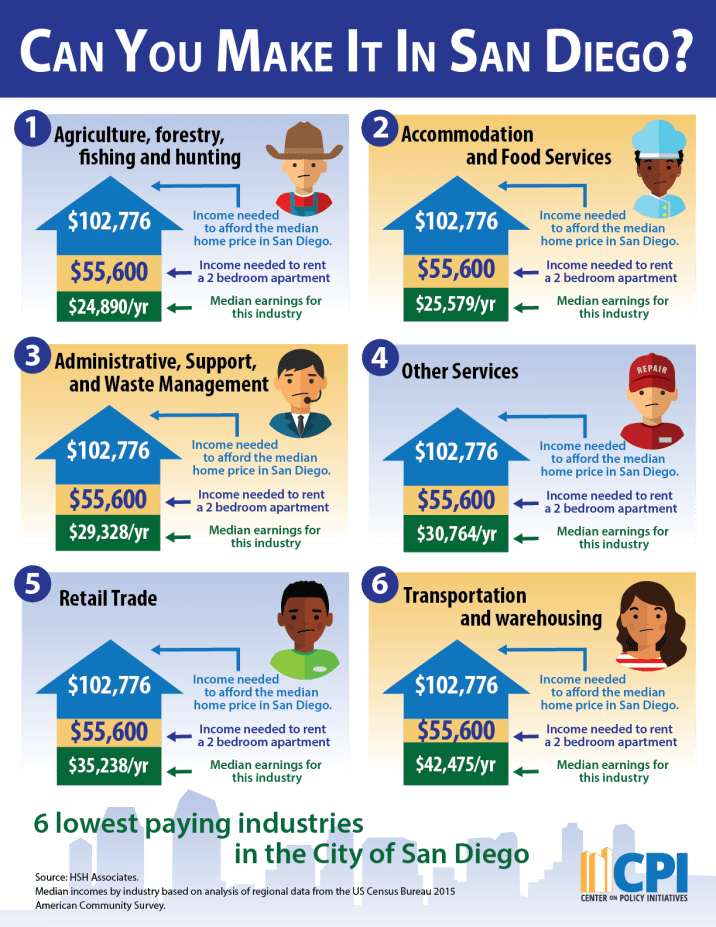 Figure 6: The 6 Lowest Paying Industries in the City of San Diego, 2015