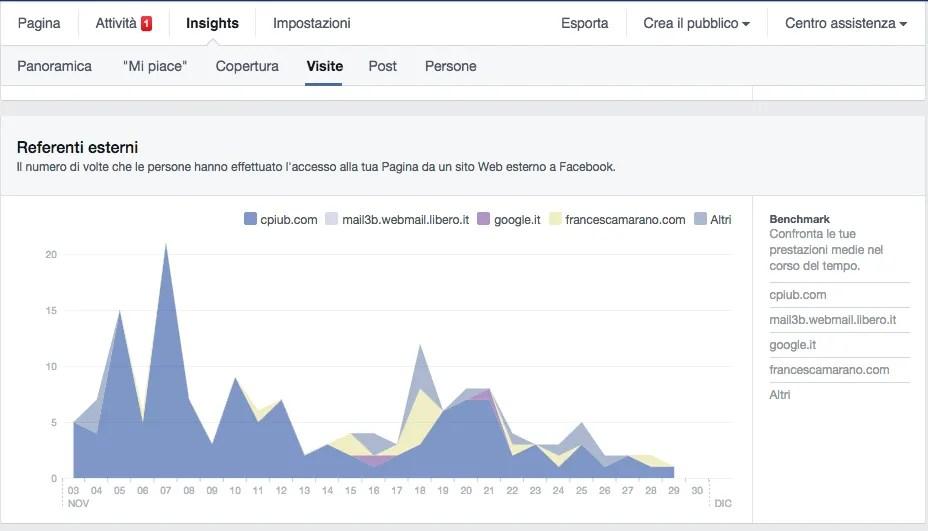 Insight Facebook spiegati facili - 4