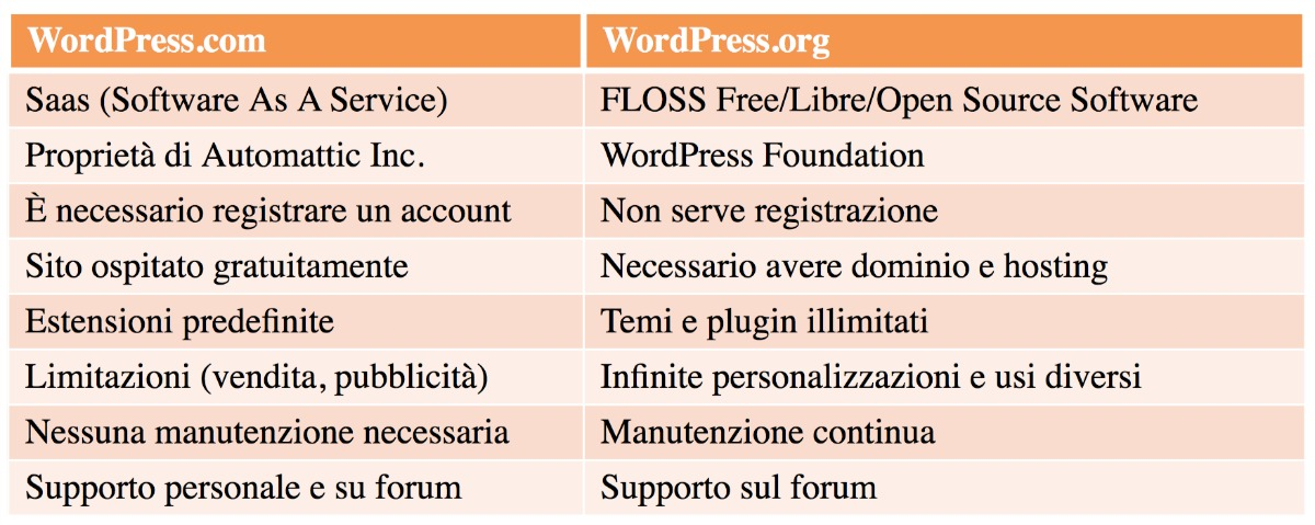 Differenza tra WordPress.com e WordPress.org