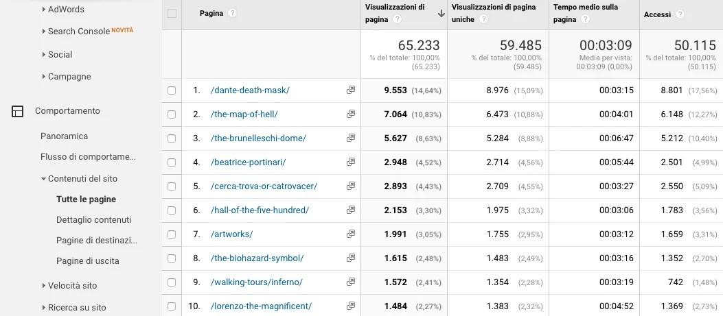Le pagine più viste su Google Analytics